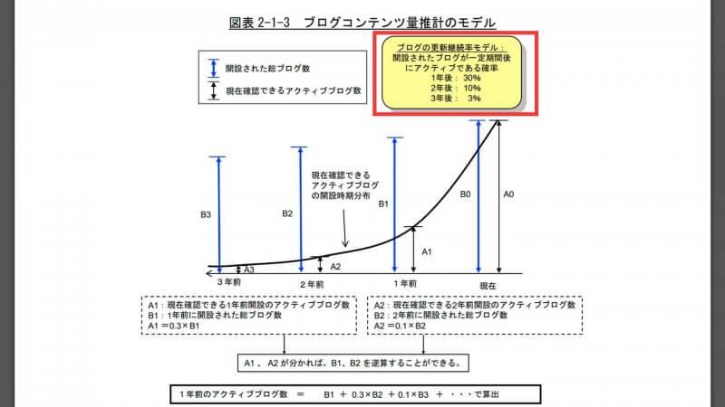 総務省データによるブログの継続率
