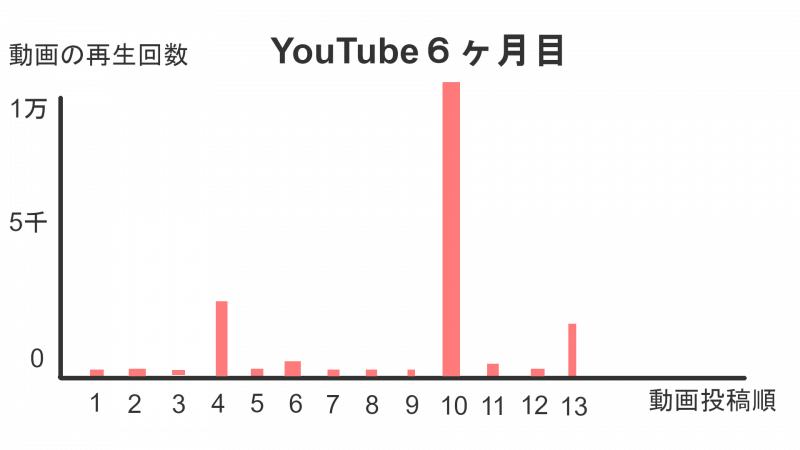 動画によって再生数に大きな差がある