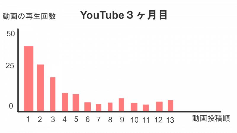 最初の動画が1番再生数が多い