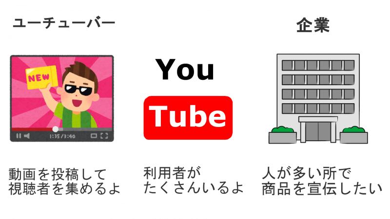 YouTubeの収入には3つの立場がある