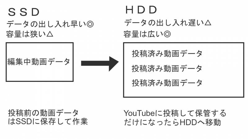SSDとHDDの使い分け