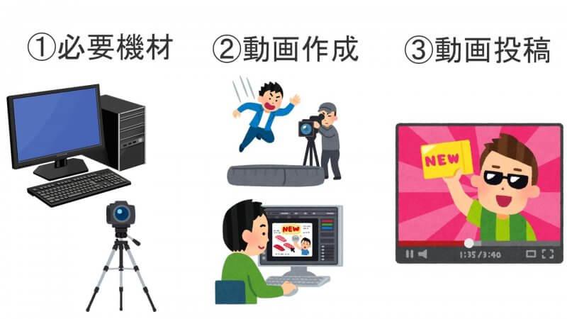 YouTubeを始めるためには、必要機材、動画作成、動画投稿の3つが必要。