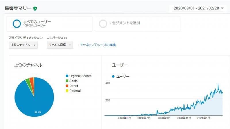 ブログ運営1年の流入割合