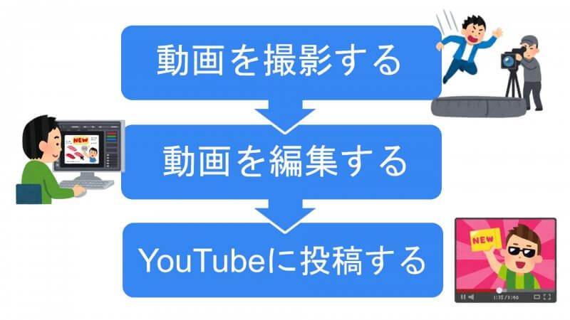 YouTubeを始めるまでの流れ